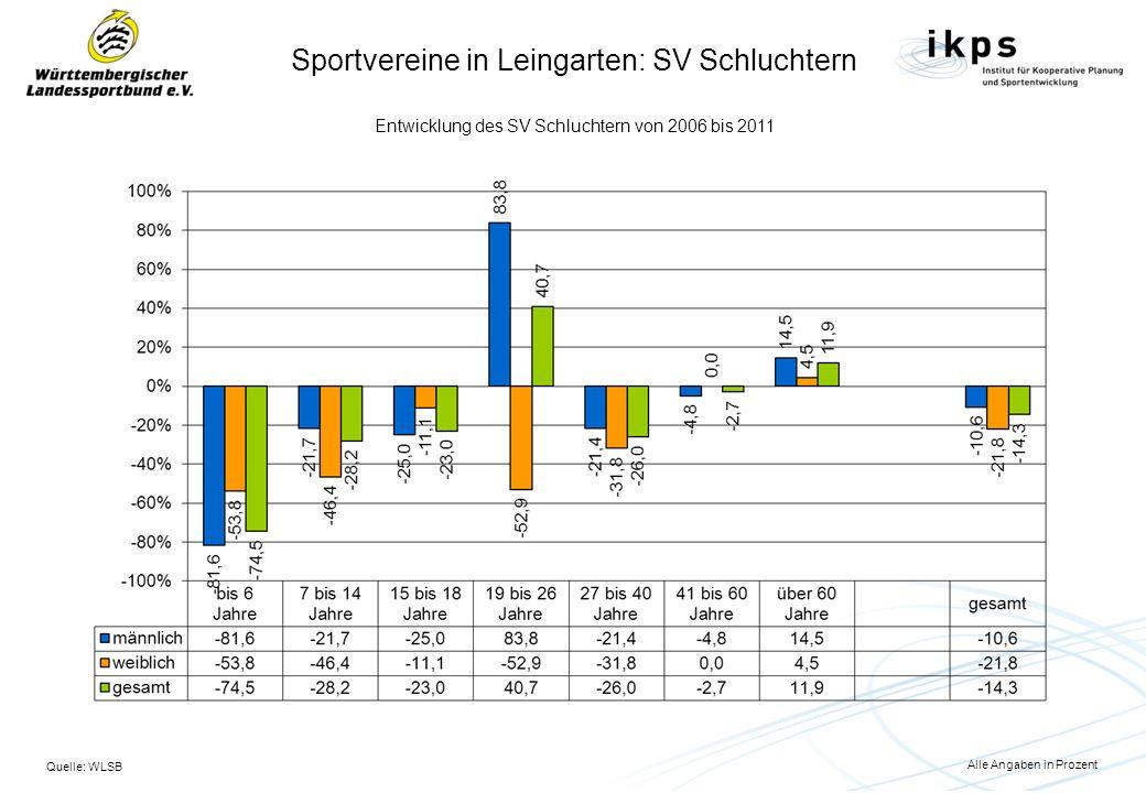 Quelle: WLSB Entwicklung des SV Schluchtern von 2006 bis 2011 Alle Angaben in Prozent