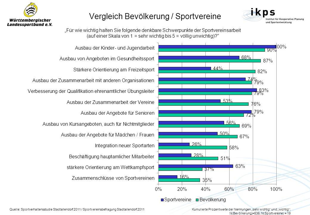 Vergleich Bevölkerung / Sportvereine Für wie wichtig halten Sie folgende denkbare Schwerpunkte der Sportvereinsarbeit (auf einer Skala von 1 = sehr wi