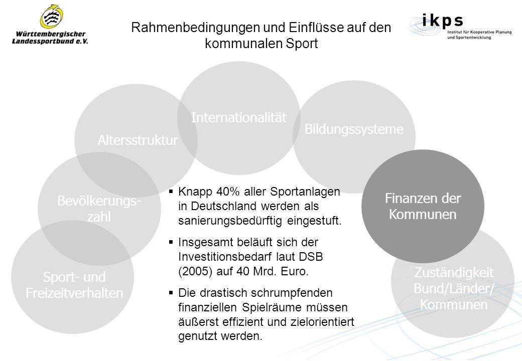 Rahmenbedingungen und Einflüsse auf den kommunalen Sport Sport- und Freizeitverhalten Bevölkerungs- zahl Altersstruktur Internationalität Bildungssysteme Zuständigkeit Bund/Länder/ Kommunen Knapp 40% aller Sportanlagen in Deutschland werden als sanierungsbedürftig eingestuft.