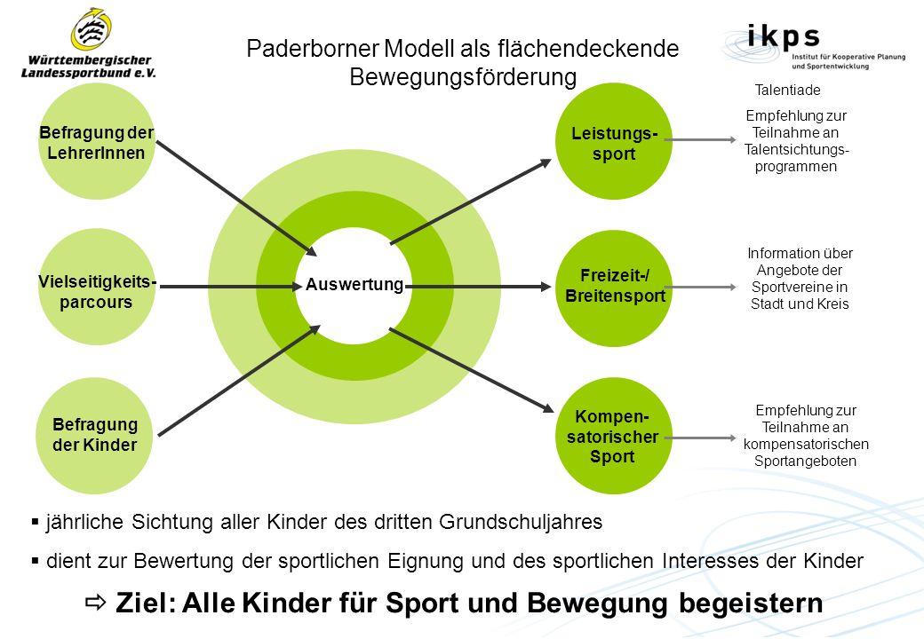 Paderborner Modell als flächendeckende Bewegungsförderung Befragung der LehrerInnen Vielseitigkeits- parcours Befragung der Kinder Auswertung Leistung