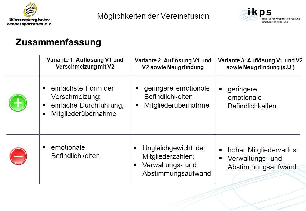 Möglichkeiten der Vereinsfusion Zusammenfassung Variante 1: Auflösung V1 und Verschmelzung mit V2 Variante 2: Auflösung V1 und V2 sowie Neugründung Variante 3: Auflösung V1 und V2 sowie Neugründung (a.U.) einfachste Form der Verschmelzung; einfache Durchführung; Mitgliederübernahme geringere emotionale Befindlichkeiten Mitgliederübernahme geringere emotionale Befindlichkeiten emotionale Befindlichkeiten Ungleichgewicht der Mitgliederzahlen; Verwaltungs- und Abstimmungsaufwand hoher Mitgliederverlust Verwaltungs- und Abstimmungsaufwand