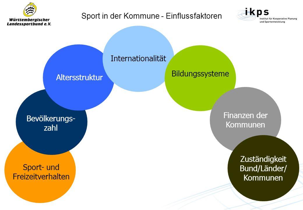 Sport in der Kommune - Einflussfaktoren Sport- und Freizeitverhalten Bevölkerungs- zahl Altersstruktur Internationalität Bildungssysteme Finanzen der Kommunen Zuständigkeit Bund/Länder/ Kommunen