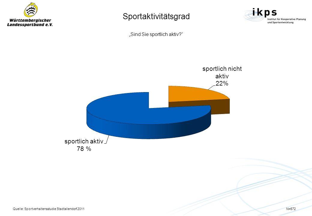 Sportaktivitätsgrad Sind Sie sportlich aktiv? Quelle: Sportverhaltensstudie Stadtallendorf 2011N=572