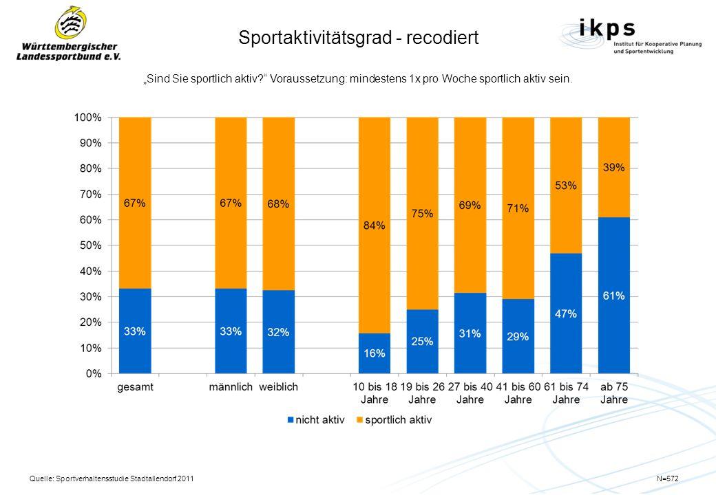 Gemeinsame Entwicklung SV Leingarten und SV Schluchtern 2006 bis 2011 Quelle: WLSB Alle Angaben in Prozent