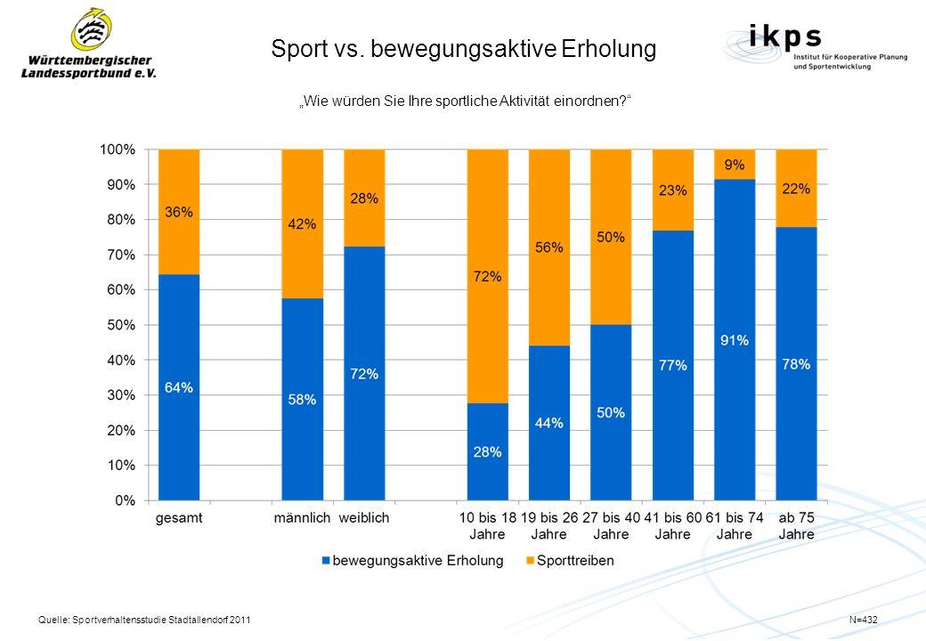 Sport vs. bewegungsaktive Erholung Wie würden Sie Ihre sportliche Aktivität einordnen? Quelle: Sportverhaltensstudie Stadtallendorf 2011N=432