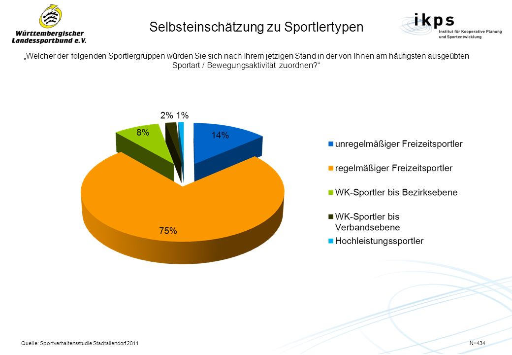 Verbesserungen der Angebotsstruktur Nehmen wir an, die Kommune möchte einen bestimmten Geldbetrag im Sport- und Freizeitbereich ausgeben.