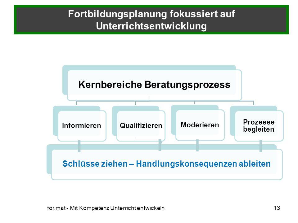 Fortbildungsplanung fokussiert auf Unterrichtsentwicklung 13for.mat - Mit Kompetenz Unterricht entwickeln Kernbereiche Beratungsprozess Informieren Qu