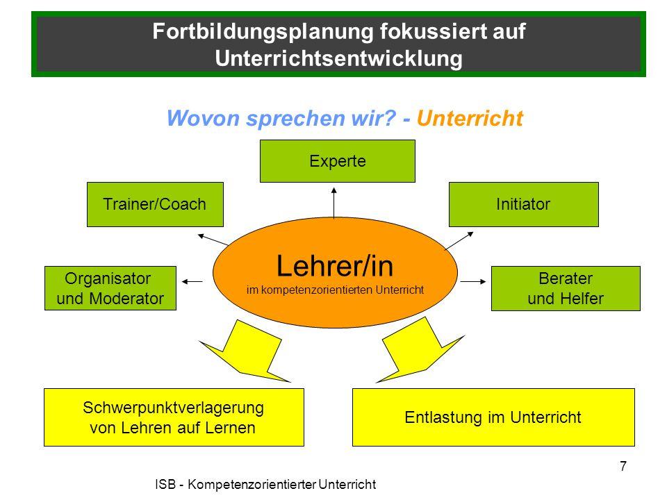 Lehrer/in im kompetenzorientierten Unterricht Organisator und Moderator Trainer/Coach Experte Initiator Schwerpunktverlagerung von Lehren auf Lernen E