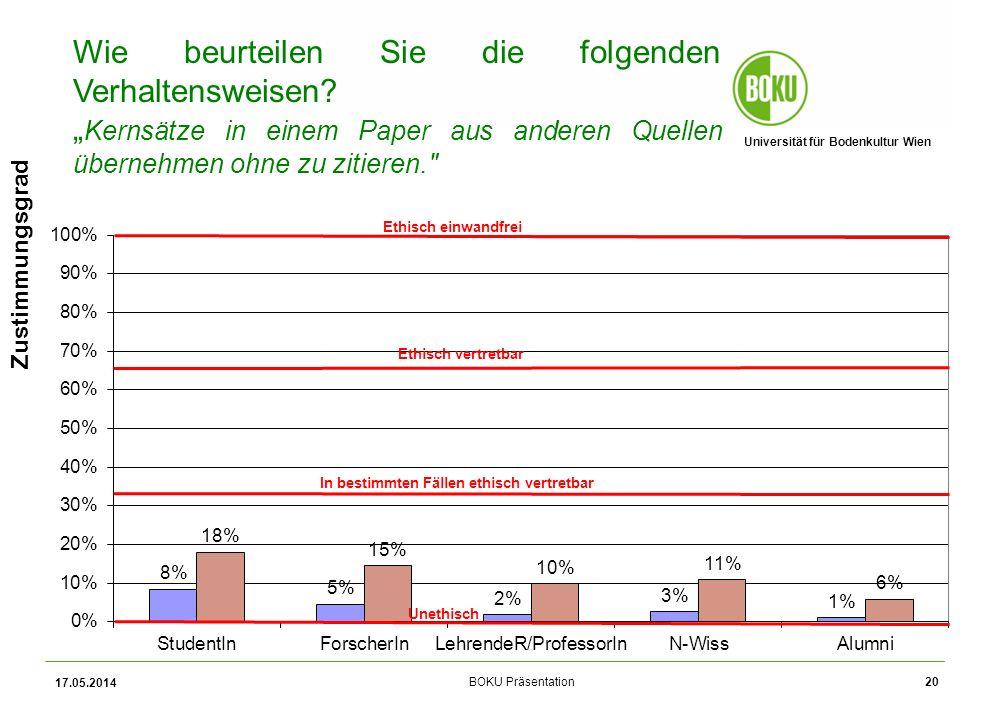 Universität für Bodenkultur Wien BOKU Präsentation 17.05.2014 20 Zustimmungsgrad Wie beurteilen Sie die folgenden Verhaltensweisen.