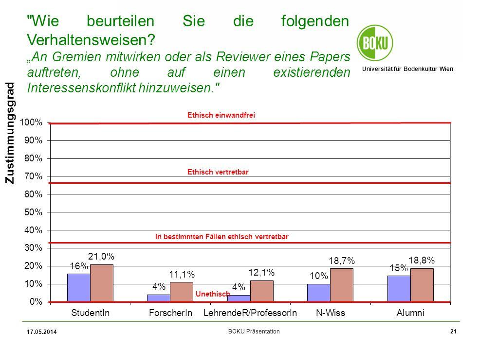 Universität für Bodenkultur Wien BOKU Präsentation 17.05.2014 21 Zustimmungsgrad Wie beurteilen Sie die folgenden Verhaltensweisen.