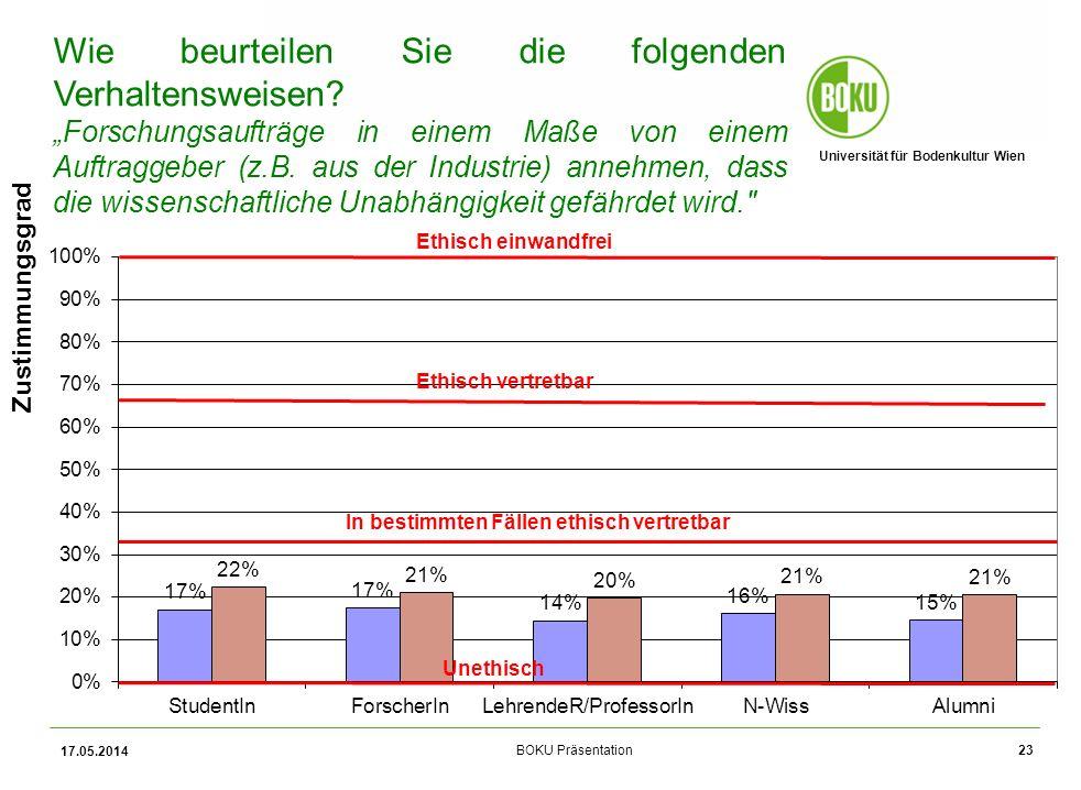 Universität für Bodenkultur Wien BOKU Präsentation 17.05.2014 23 Zustimmungsgrad Wie beurteilen Sie die folgenden Verhaltensweisen.