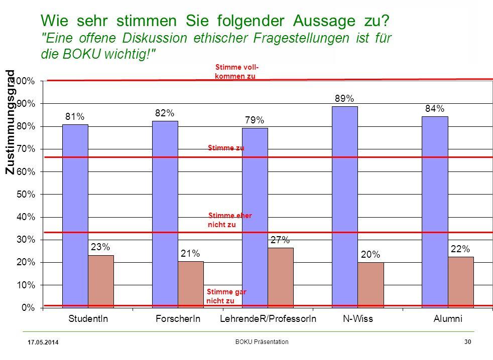 Universität für Bodenkultur Wien BOKU Präsentation30 Zentrum für Globalen Wandel und Nachhaltigkeit Zustimmungsgrad 17.05.2014 Wie sehr stimmen Sie folgender Aussage zu.