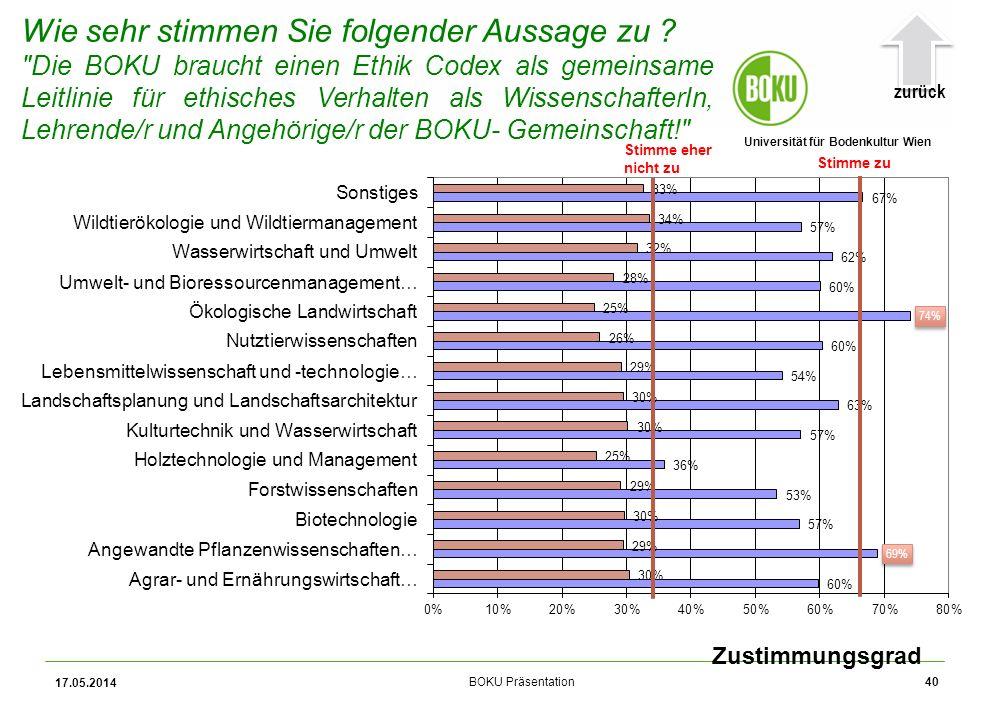 Universität für Bodenkultur Wien BOKU Präsentation 17.05.2014 40 Zustimmungsgrad Wie sehr stimmen Sie folgender Aussage zu .