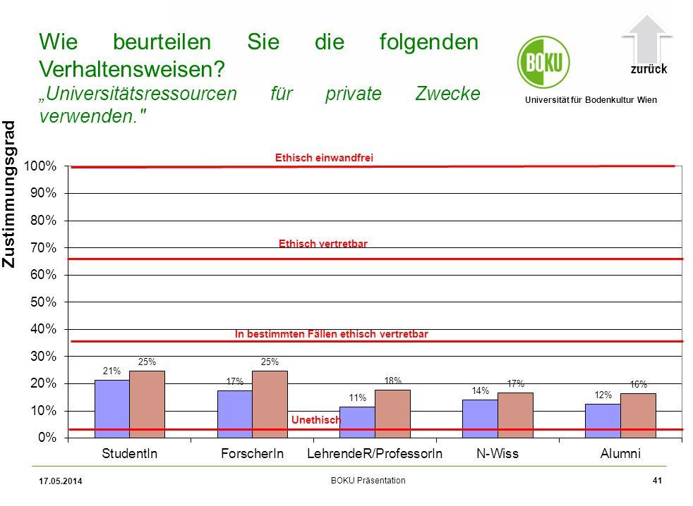 Universität für Bodenkultur Wien BOKU Präsentation 17.05.2014 41 Zustimmungsgrad Wie beurteilen Sie die folgenden Verhaltensweisen.