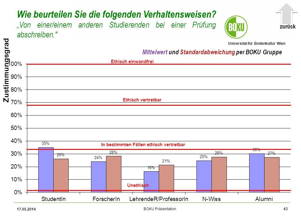 Universität für Bodenkultur Wien BOKU Präsentation 17.05.2014 43 Zustimmungsgrad Wie beurteilen Sie die folgenden Verhaltensweisen.