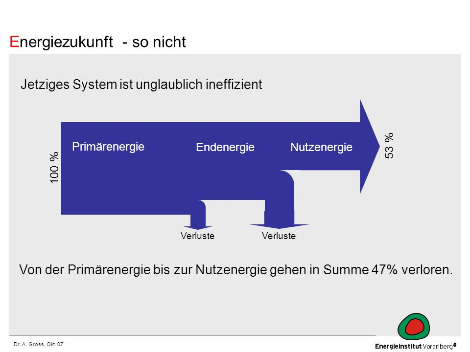 Dr. A. Gross, Okt. 07 Jetziges System ist unglaublich ineffizient Von der Primärenergie bis zur Nutzenergie gehen in Summe 47% verloren. Energiezukunf