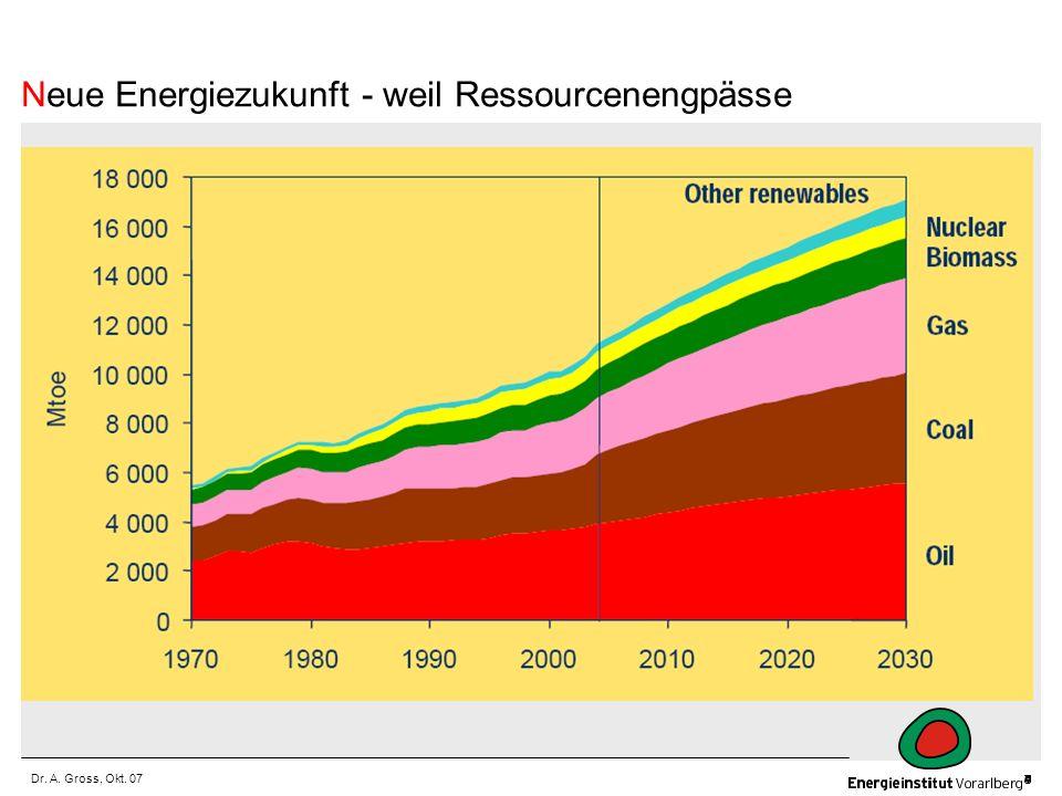 Dr. A. Gross, Okt. 07 Neue Energiezukunft - weil Ressourcenengpässe