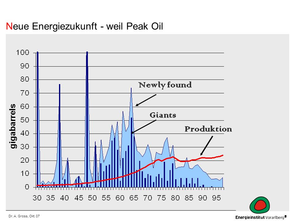 Dr. A. Gross, Okt. 07 gigabarrels Newly found Giants Produktion Neue Energiezukunft - weil Peak Oil