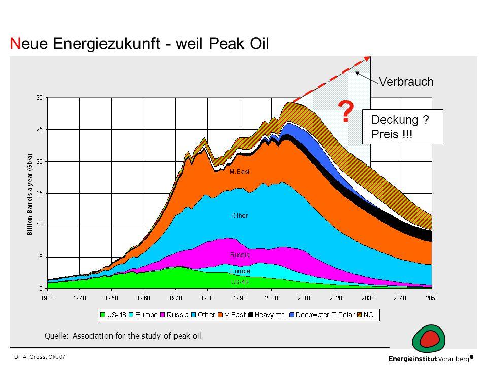Dr. A. Gross, Okt. 07 Quelle: Association for the study of peak oil Verbrauch ? Deckung ? Preis !!! Neue Energiezukunft - weil Peak Oil