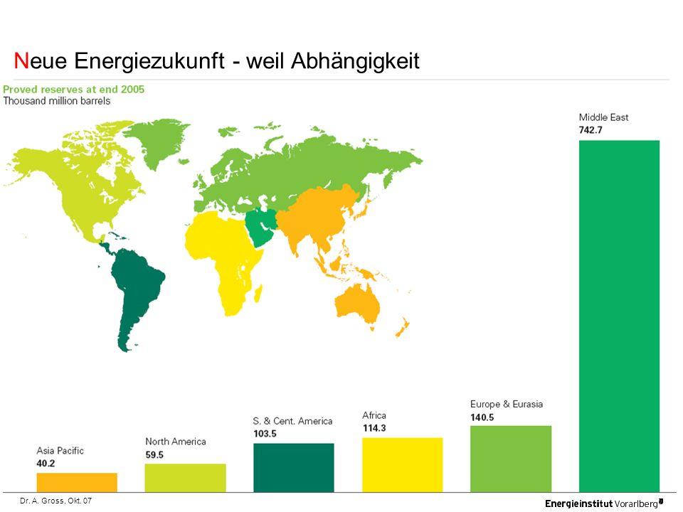 Dr.A. Gross, Okt. 07 Heute ist Österreich zu rund 75% von Energieimporten abhängig.