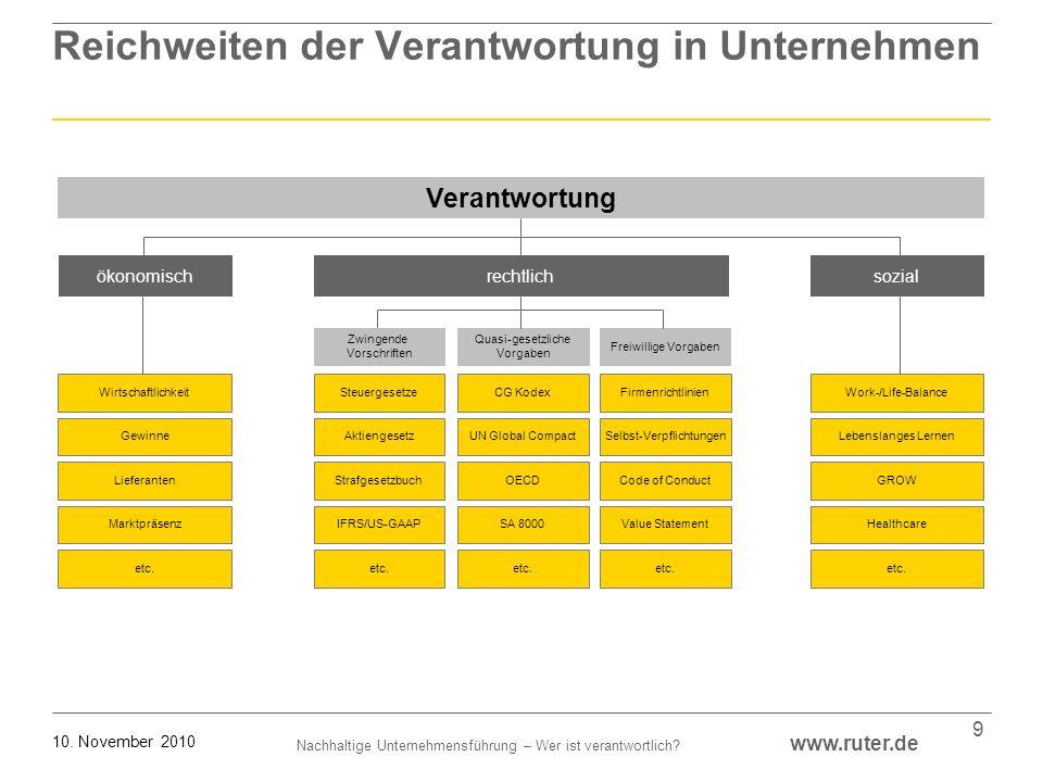 Nachhaltige Unternehmensführung – Wer ist verantwortlich? www.ruter.de 10. November 2010 9 Firmenrichtlinien GewinneSelbst-VerpflichtungenLebenslanges