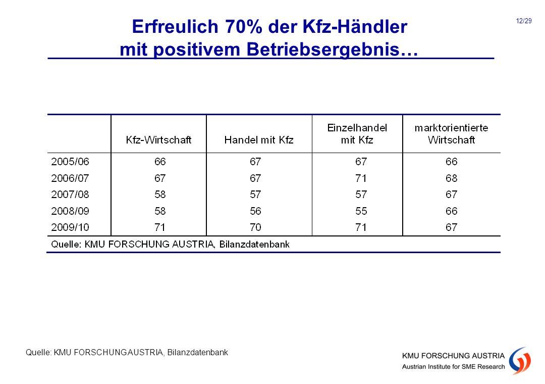 Erfreulich 70% der Kfz-Händler mit positivem Betriebsergebnis… Quelle: KMU FORSCHUNG AUSTRIA, Bilanzdatenbank 12/29