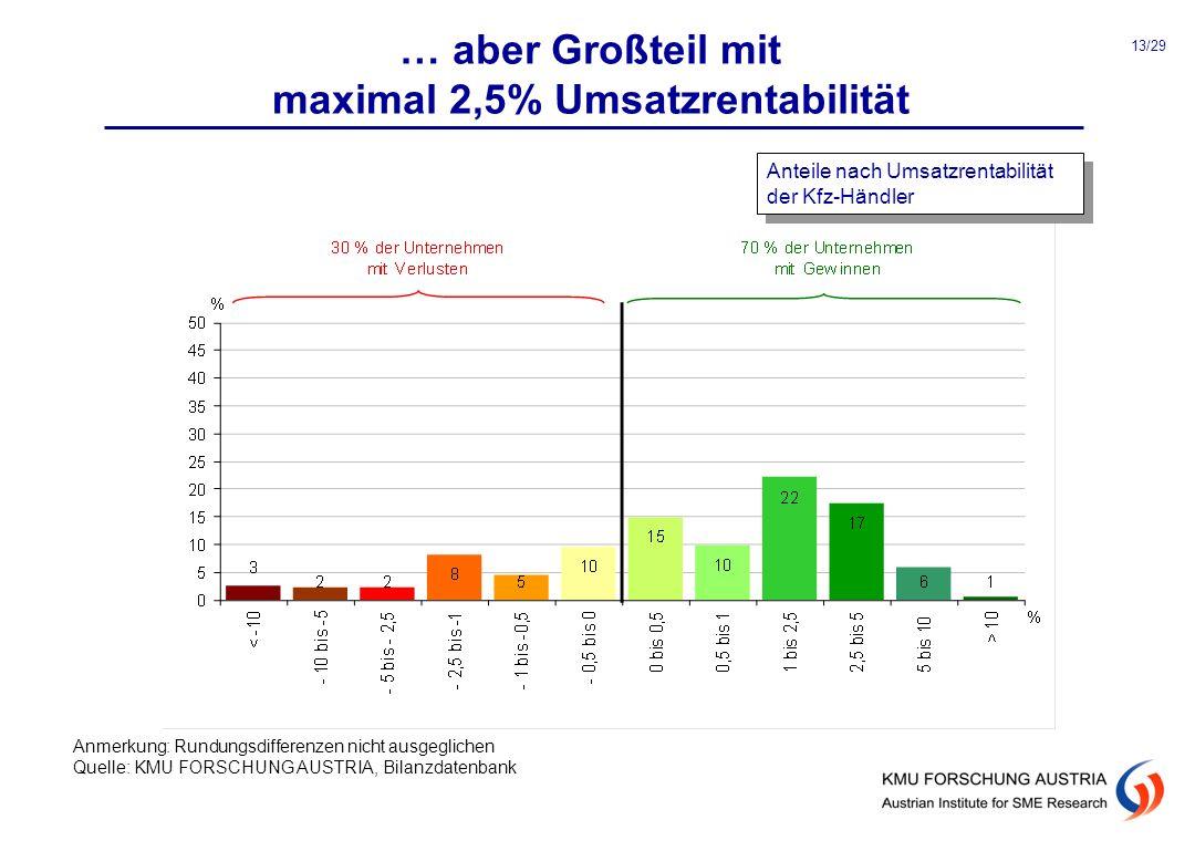 … aber Großteil mit maximal 2,5% Umsatzrentabilität Anteile nach Umsatzrentabilität der Kfz-Händler Anmerkung: Rundungsdifferenzen nicht ausgeglichen