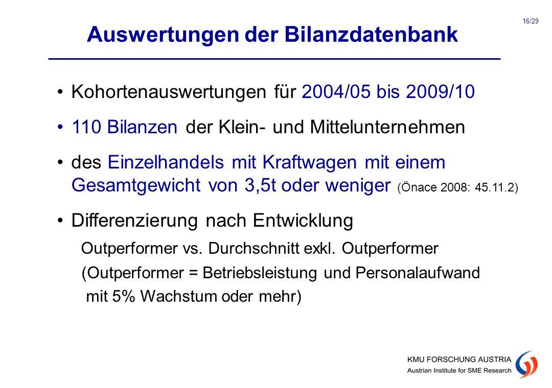 Auswertungen der Bilanzdatenbank Kohortenauswertungen für 2004/05 bis 2009/10 110 Bilanzen der Klein- und Mittelunternehmen des Einzelhandels mit Kraf