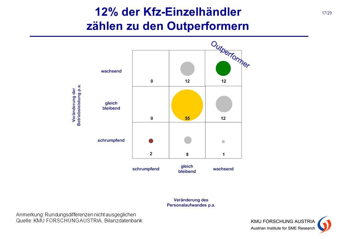 12% der Kfz-Einzelhändler zählen zu den Outperformern Anmerkung: Rundungsdifferenzen nicht ausgeglichen Quelle: KMU FORSCHUNG AUSTRIA, Bilanzdatenbank