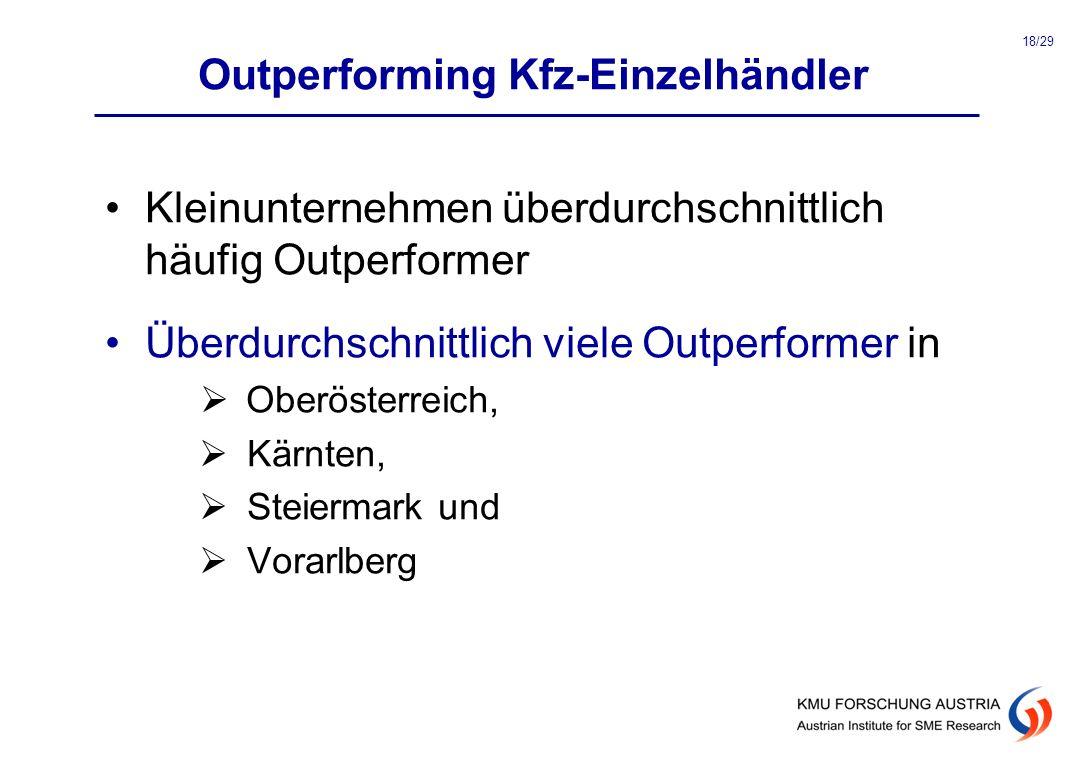 Outperforming Kfz-Einzelhändler Kleinunternehmen überdurchschnittlich häufig Outperformer Überdurchschnittlich viele Outperformer in Oberösterreich, K