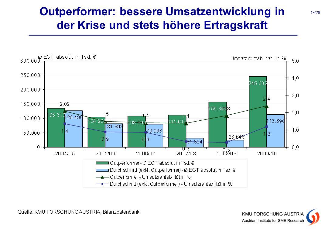 Outperformer: bessere Umsatzentwicklung in der Krise und stets höhere Ertragskraft Quelle: KMU FORSCHUNG AUSTRIA, Bilanzdatenbank 19/29