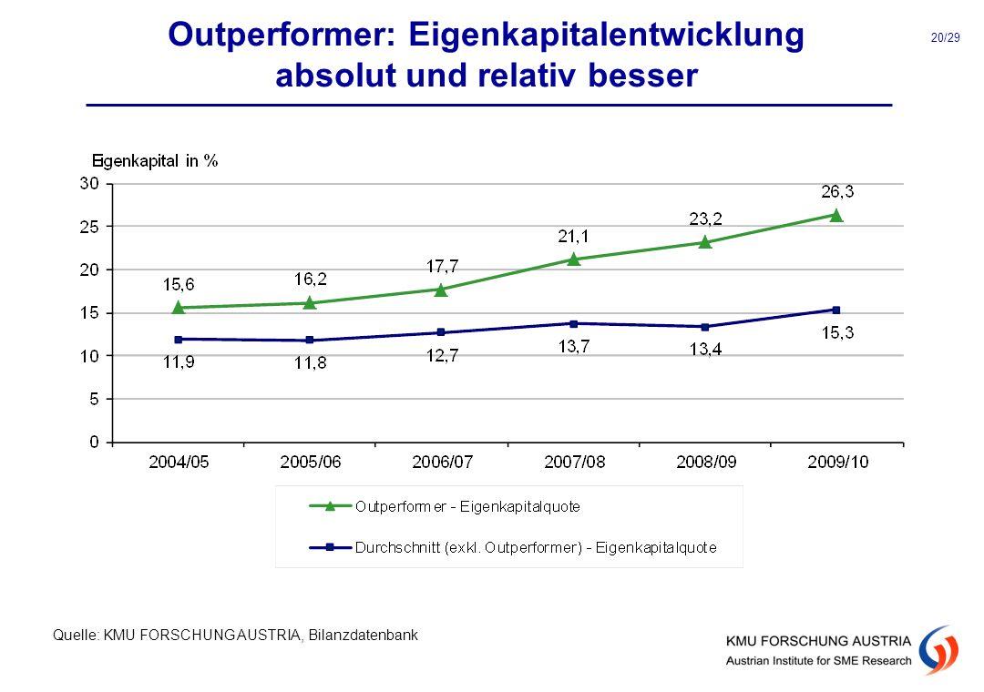 Outperformer: Eigenkapitalentwicklung absolut und relativ besser Quelle: KMU FORSCHUNG AUSTRIA, Bilanzdatenbank 20/29