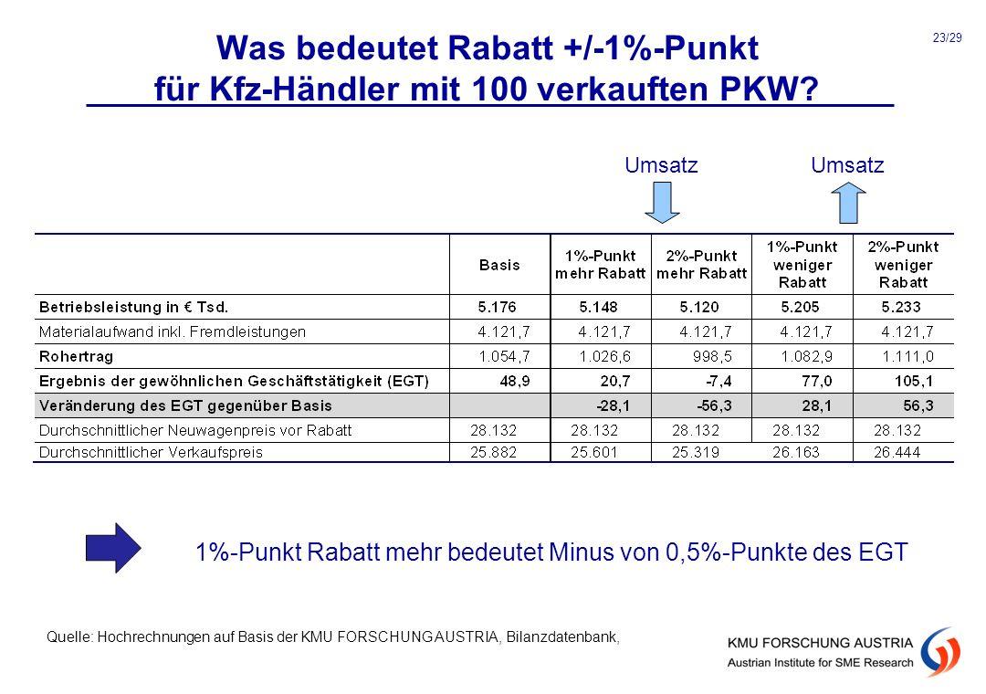 Was bedeutet Rabatt +/-1%-Punkt für Kfz-Händler mit 100 verkauften PKW? Umsatz 1%-Punkt Rabatt mehr bedeutet Minus von 0,5%-Punkte des EGT Quelle: Hoc