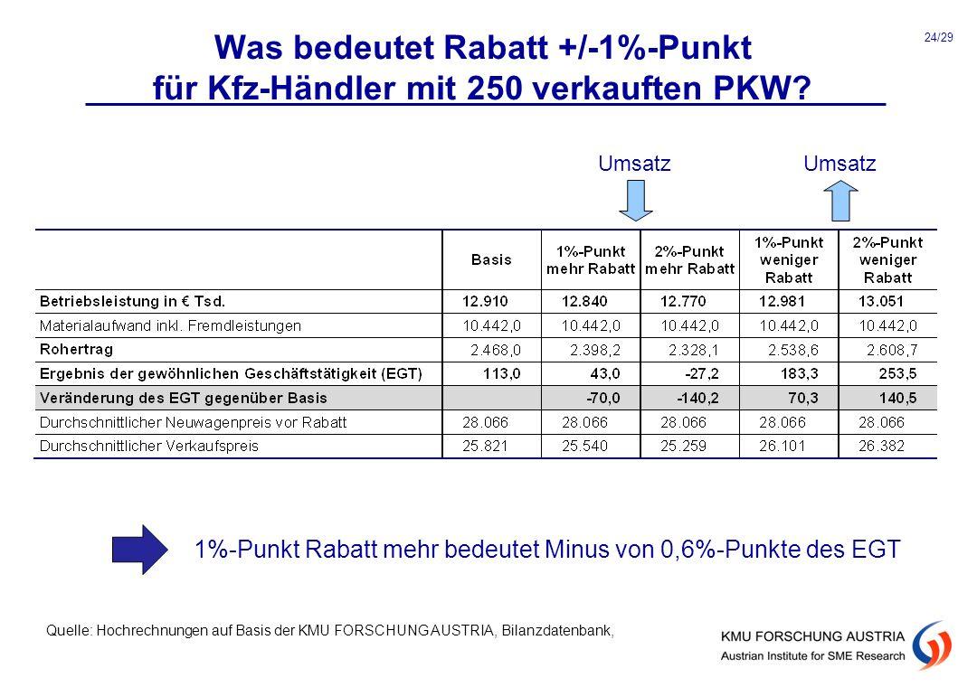 Was bedeutet Rabatt +/-1%-Punkt für Kfz-Händler mit 250 verkauften PKW? Umsatz 1%-Punkt Rabatt mehr bedeutet Minus von 0,6%-Punkte des EGT Quelle: Hoc