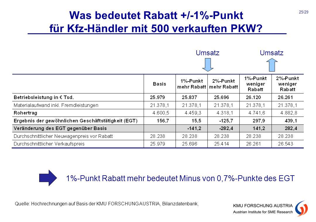 Was bedeutet Rabatt +/-1%-Punkt für Kfz-Händler mit 500 verkauften PKW? Umsatz 1%-Punkt Rabatt mehr bedeutet Minus von 0,7%-Punkte des EGT Quelle: Hoc