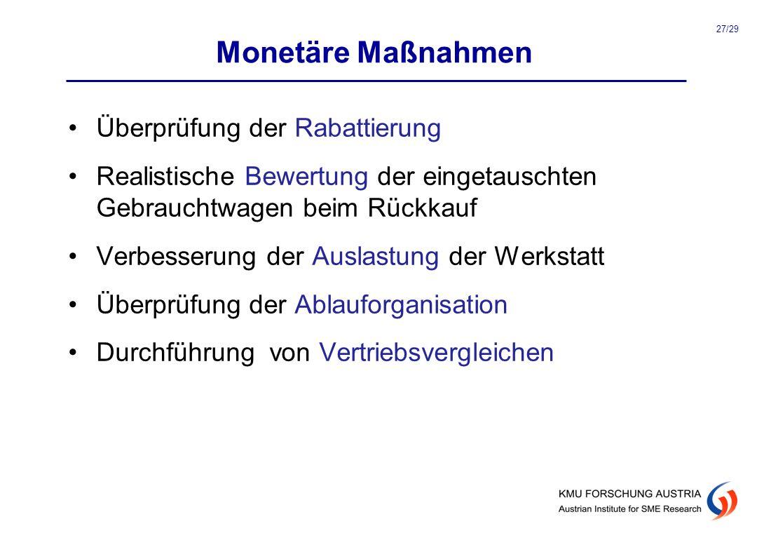 Monetäre Maßnahmen Überprüfung der Rabattierung Realistische Bewertung der eingetauschten Gebrauchtwagen beim Rückkauf Verbesserung der Auslastung der