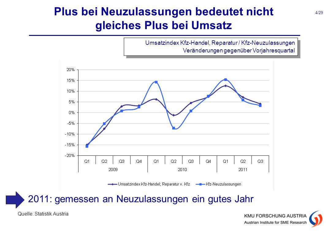 Plus bei Neuzulassungen bedeutet nicht gleiches Plus bei Umsatz Quelle: Statistik Austria Umsatzindex Kfz-Handel, Reparatur / Kfz-Neuzulassungen Verän
