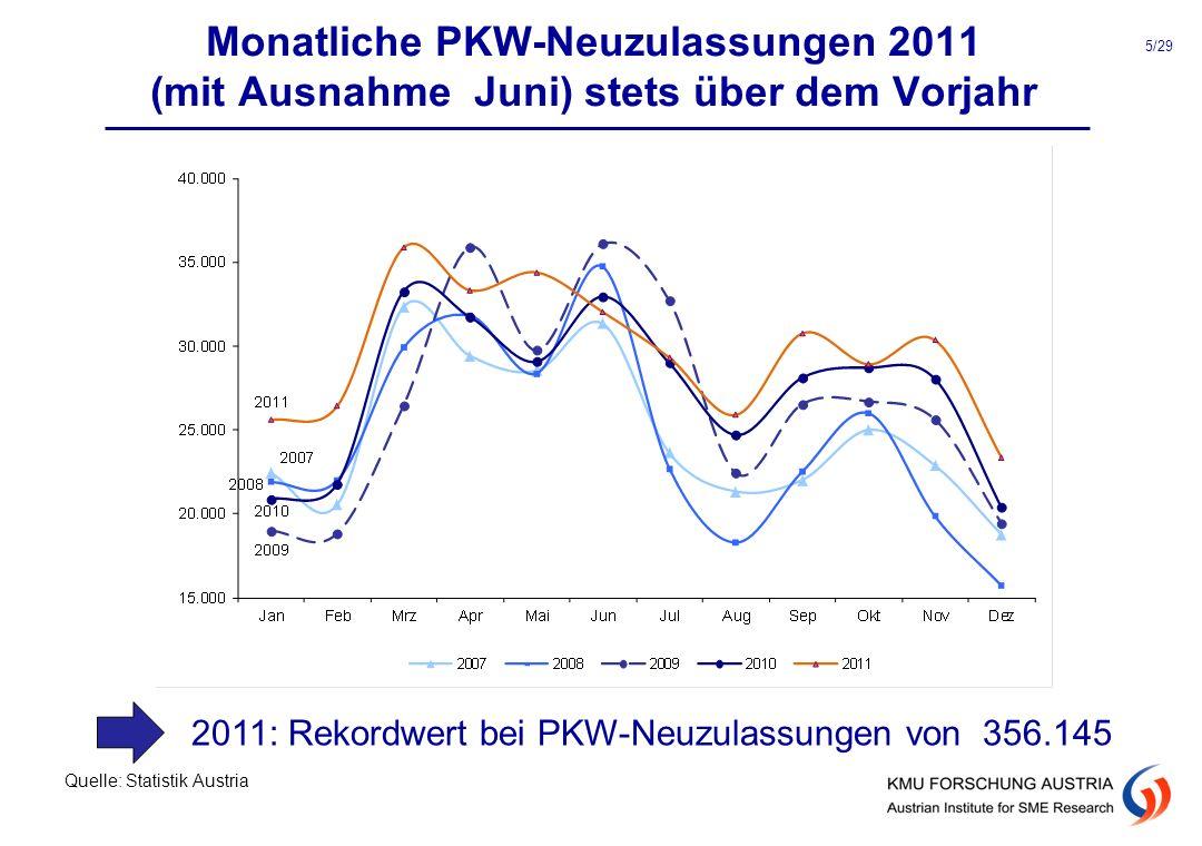 Monatliche PKW-Neuzulassungen 2011 (mit Ausnahme Juni) stets über dem Vorjahr Quelle: Statistik Austria 5/29 2011: Rekordwert bei PKW-Neuzulassungen v
