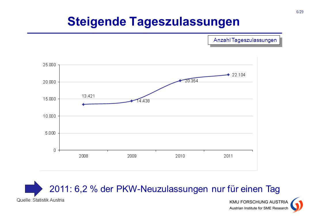 Steigende Tageszulassungen Quelle: Statistik Austria Anzahl Tageszulassungen 6/29 2011: 6,2 % der PKW-Neuzulassungen nur für einen Tag