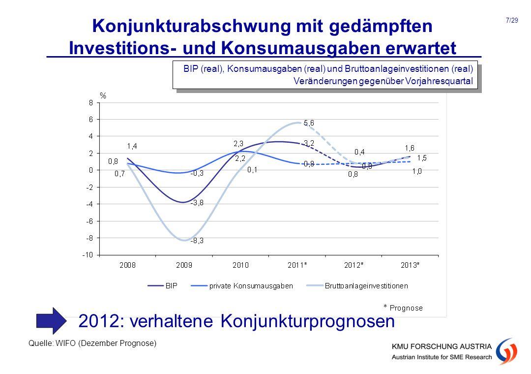 Konjunkturabschwung mit gedämpften Investitions- und Konsumausgaben erwartet Quelle: WIFO (Dezember Prognose) BIP (real), Konsumausgaben (real) und Br