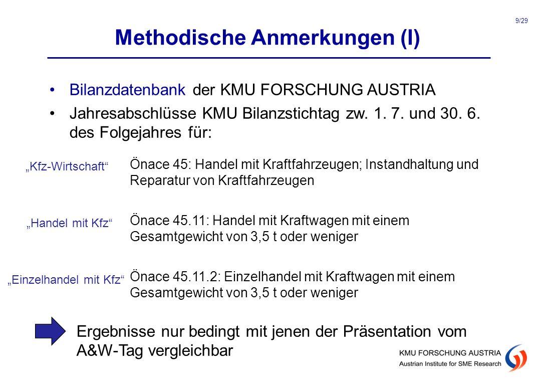 Methodische Anmerkungen (I) Bilanzdatenbank der KMU FORSCHUNG AUSTRIA Jahresabschlüsse KMU Bilanzstichtag zw. 1. 7. und 30. 6. des Folgejahres für: Ön