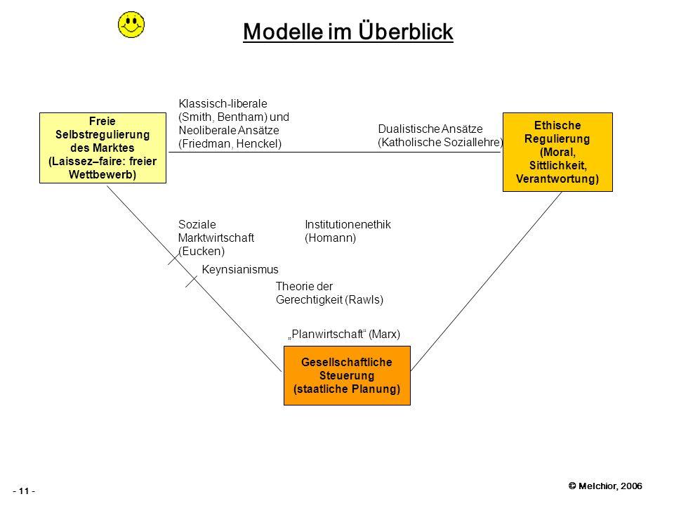 © Melchior, 2006 - 11 - Modelle im Überblick Planwirtschaft (Marx) Soziale Marktwirtschaft (Eucken) Klassisch-liberale (Smith, Bentham) und Neoliberal
