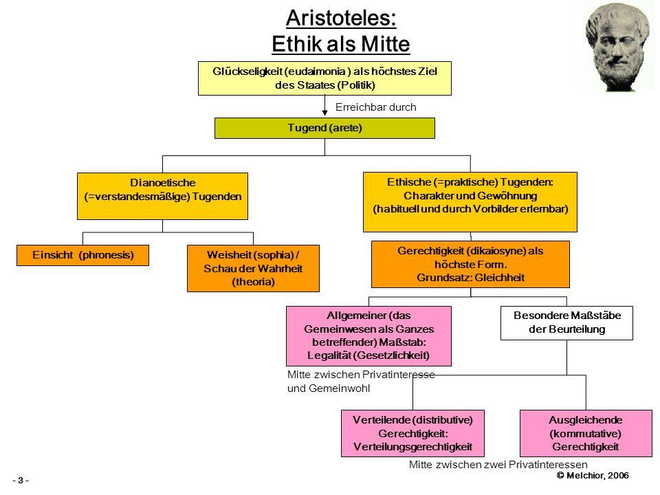 © Melchior, 2006 - 3 - Aristoteles: Ethik als Mitte Glückseligkeit (eudaimonia ) als höchstes Ziel des Staates (Politik) Tugend (arete) Erreichbar dur