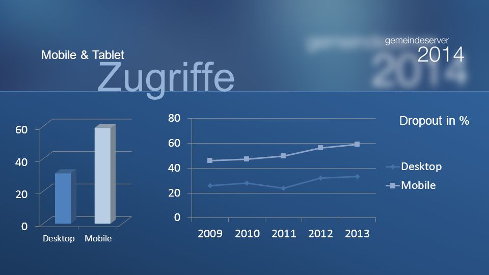 Dropout in % Zugriffe Mobile & Tablet