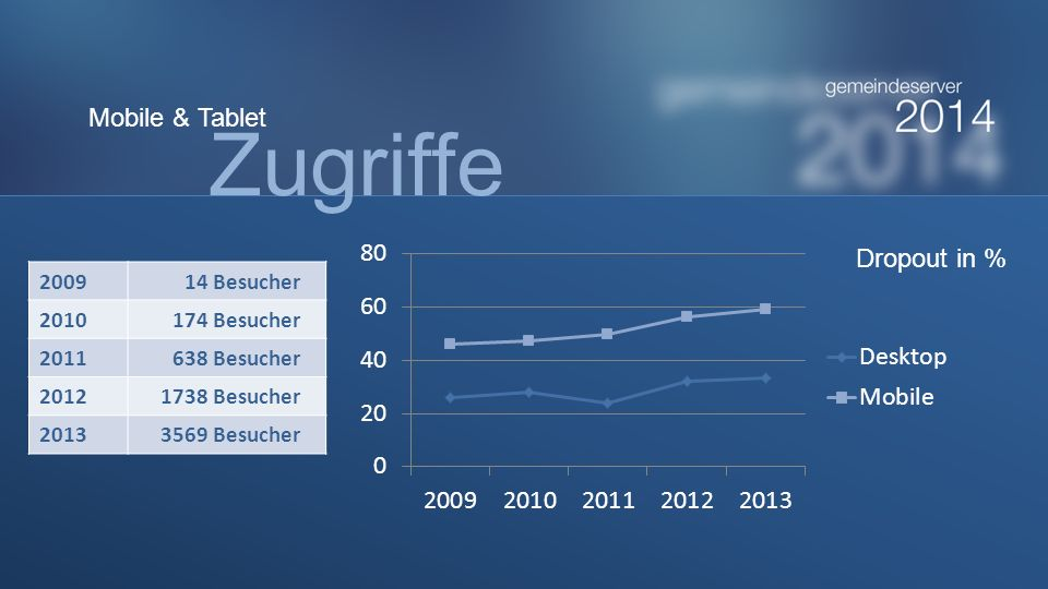 200914 Besucher 2010174 Besucher 2011638 Besucher 20121738 Besucher 20133569 Besucher Dropout in % Zugriffe Mobile & Tablet