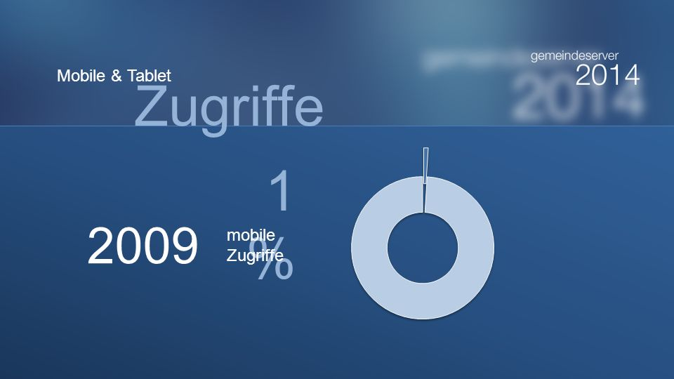 Zugriffe Mobile & Tablet 2009 1%1% mobile Zugriffe