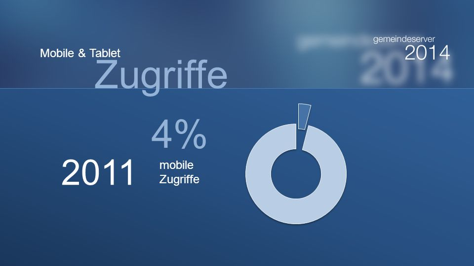 2011 4% mobile Zugriffe Mobile & Tablet