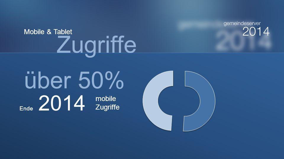 Ende 2014 über 50% mobile Zugriffe Mobile & Tablet