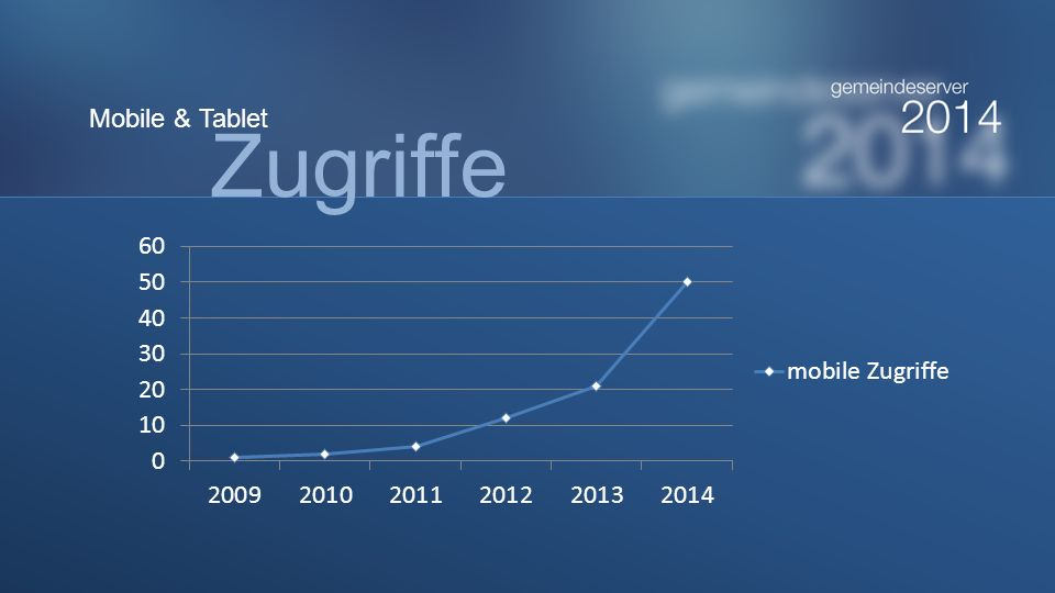 Zugriffe Mobile & Tablet