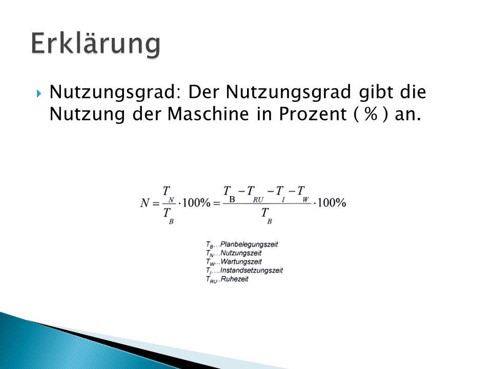 Nutzungsgrad: Der Nutzungsgrad gibt die Nutzung der Maschine in Prozent ( % ) an.